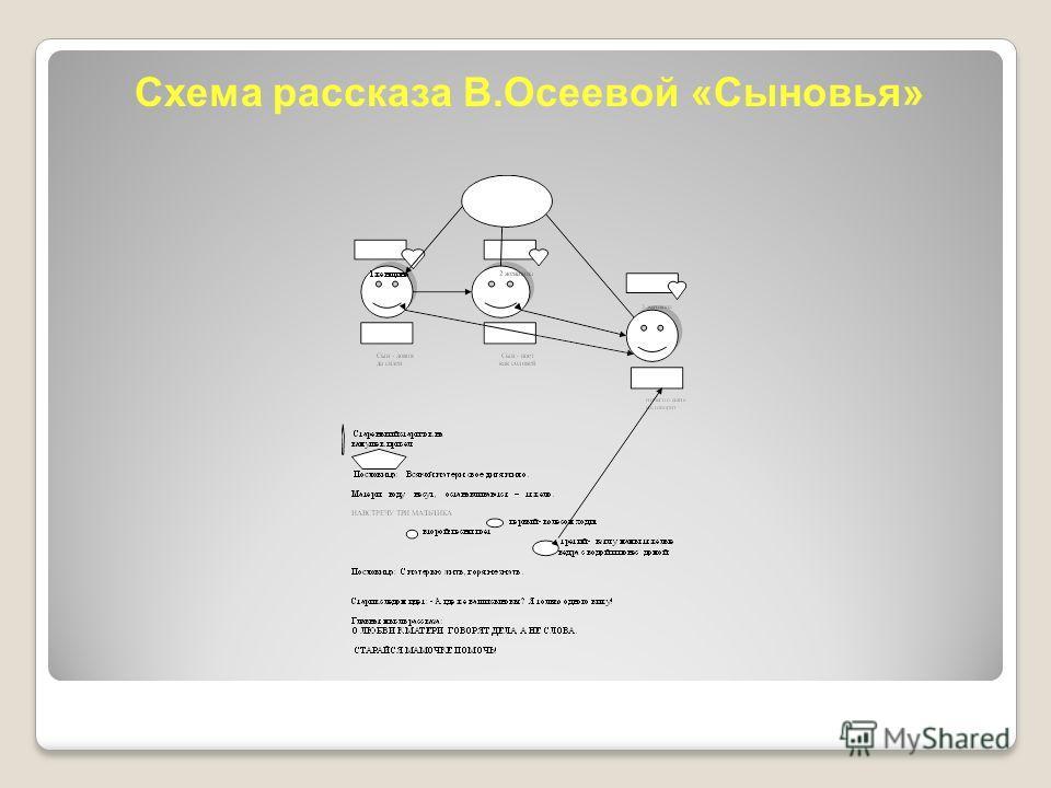 Схема рассказа В.Осеевой «Сыновья»