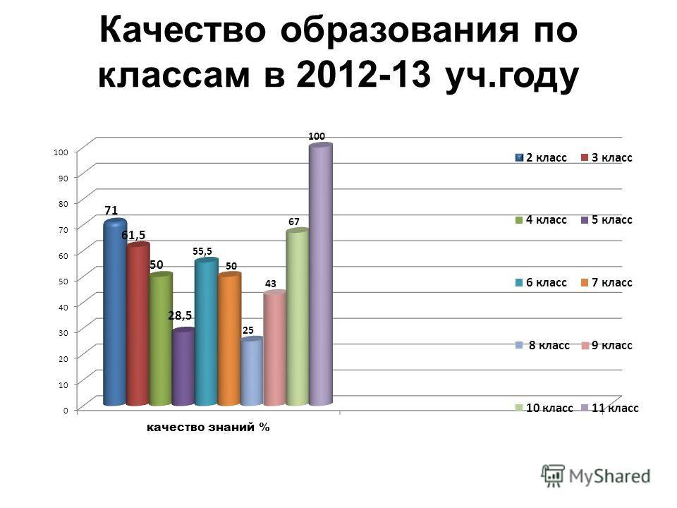 Качество образования по классам в 2012-13 уч.году