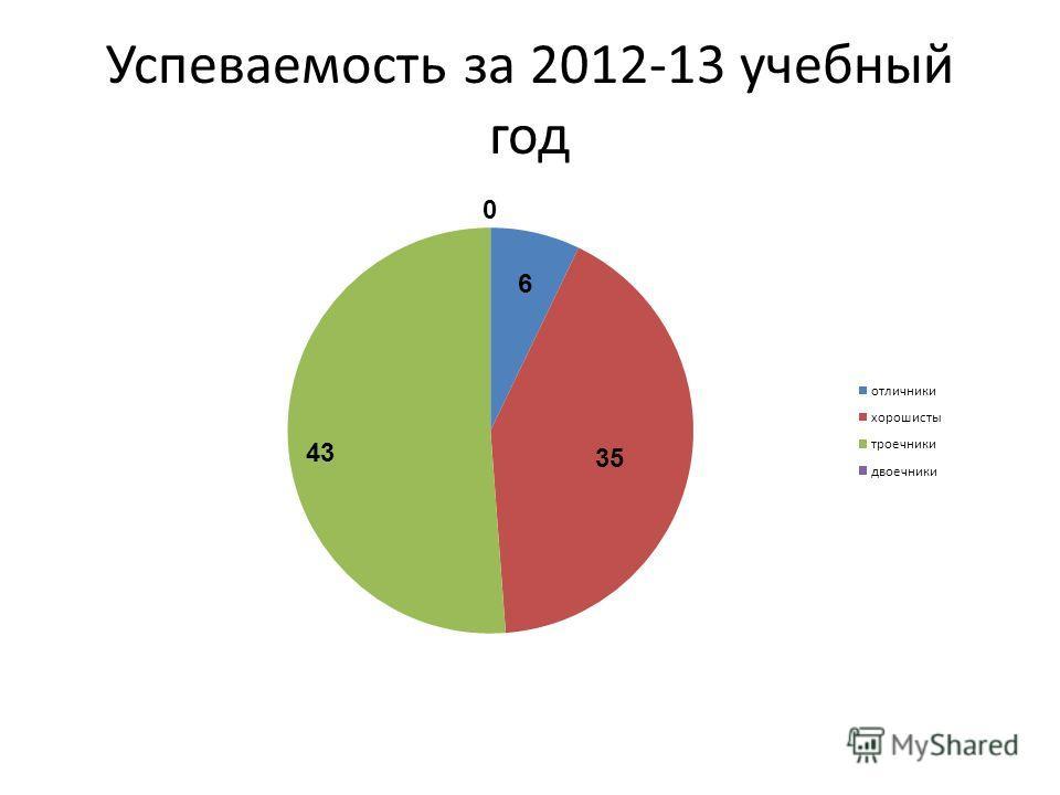 Успеваемость за 2012-13 учебный год