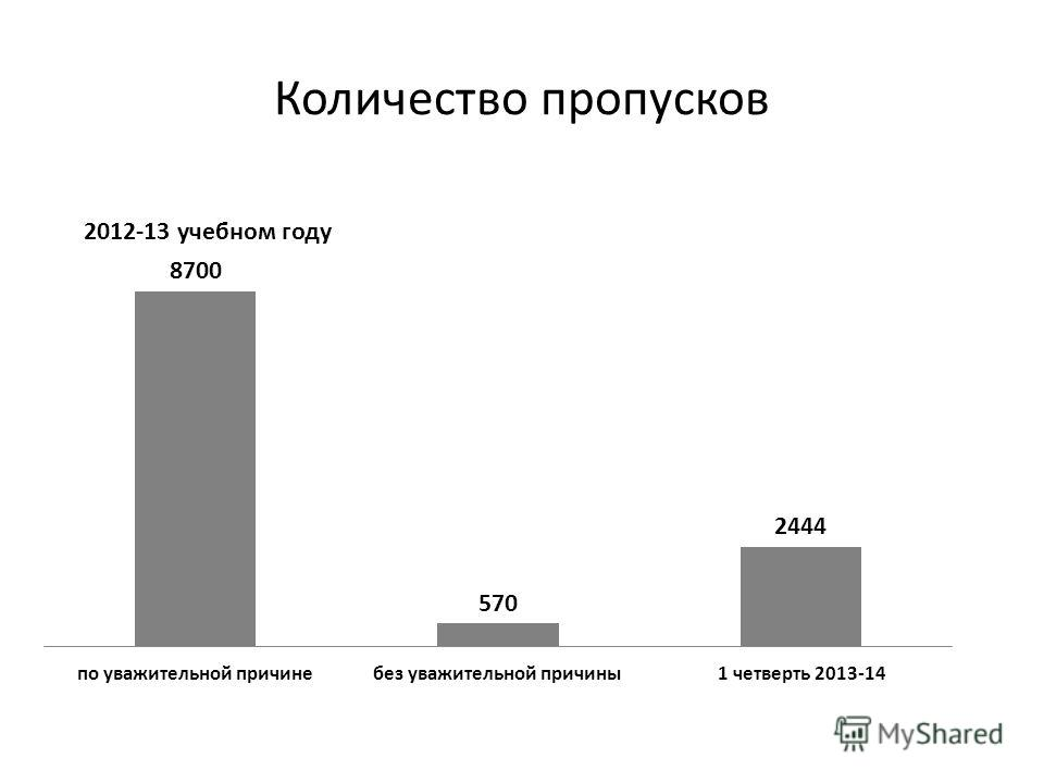Количество пропусков