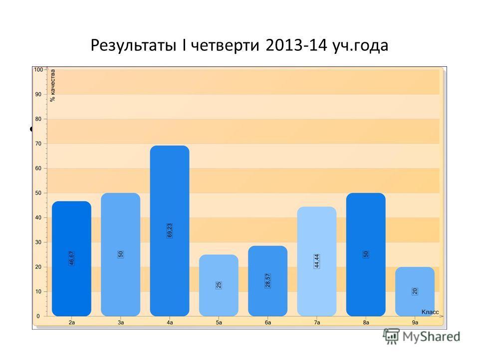 Результаты I четверти 2013-14 уч.года