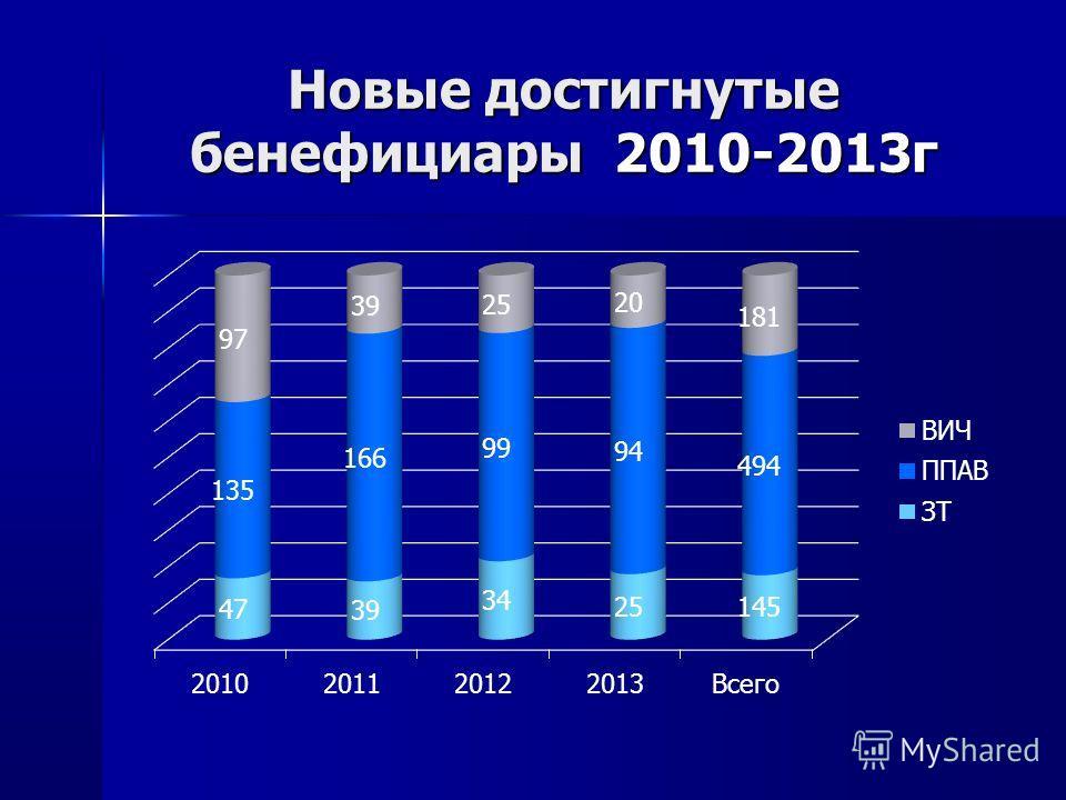 Новые достигнутые бенефициары 2010-2013г