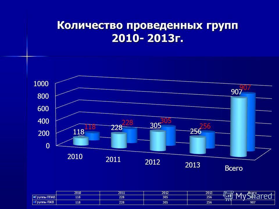 Количество проведенных групп 2010- 2013г.