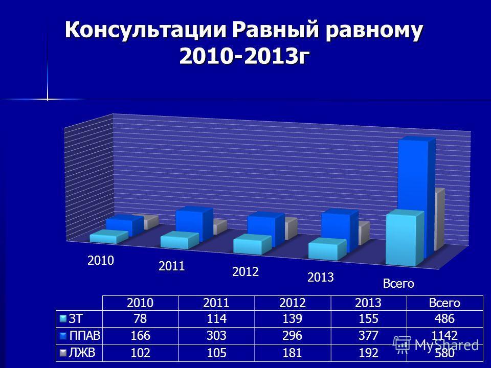 Консультации Равный равному 2010-2013г