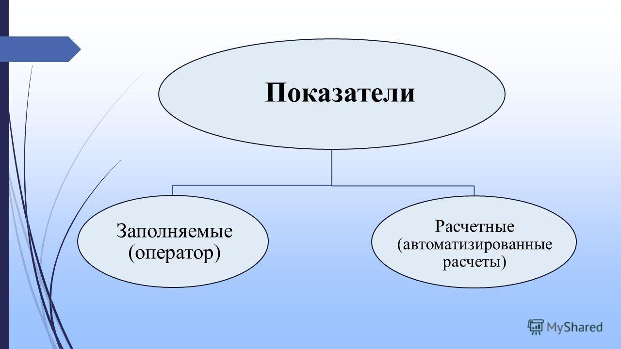 Показатели Заполняемые (оператор) Расчетные (автоматизированные расчеты)