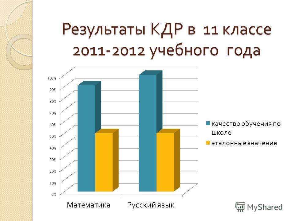 Результаты КДР в 11 классе 2011-2012 учебного года