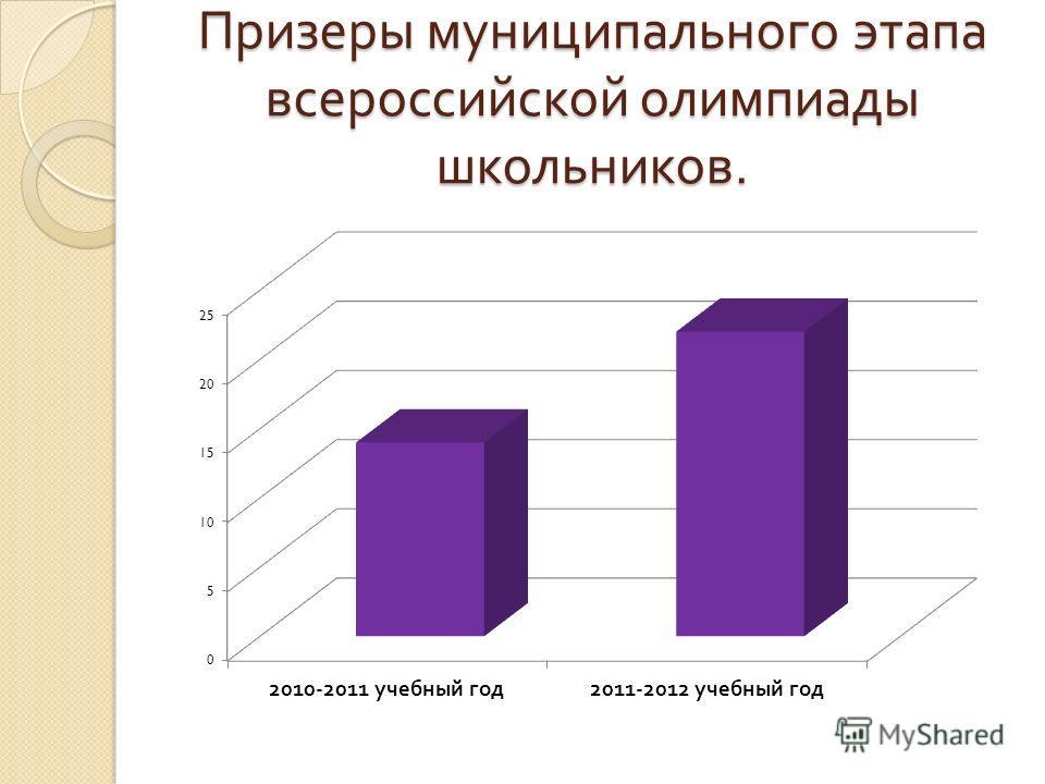 Призеры муниципального этапа всероссийской олимпиады школьников.