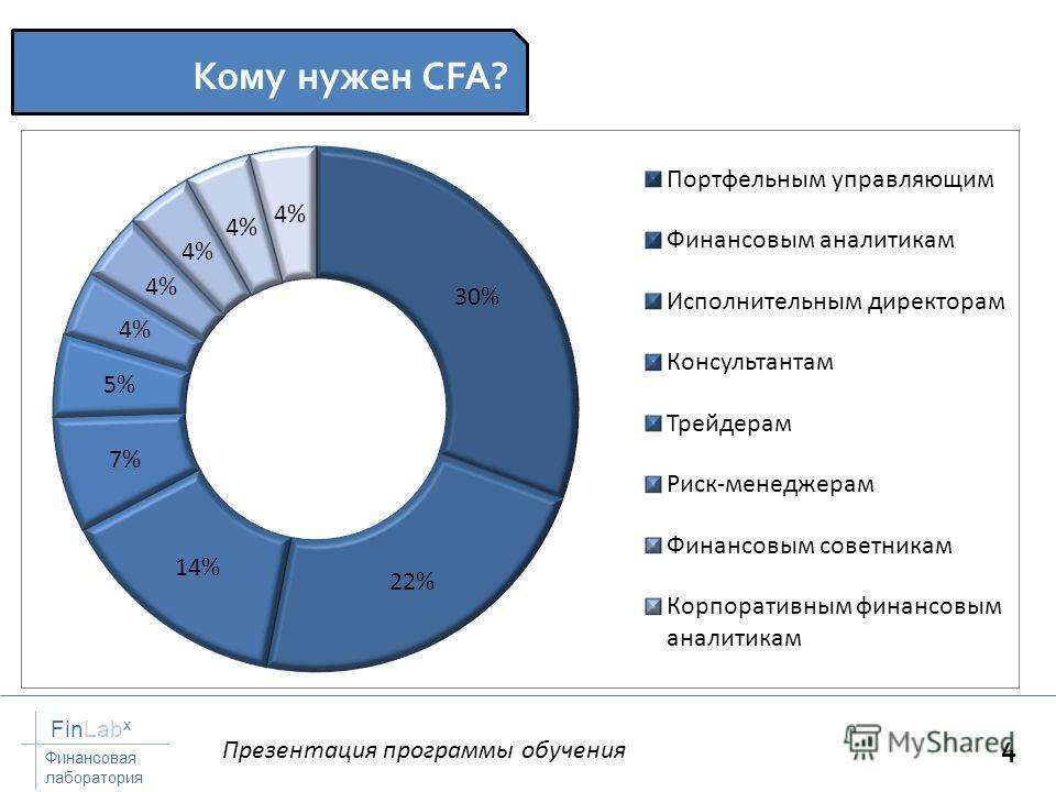 Презентация программы обучения FinLab x Финансовая лаборатория 4 Кому нужен CFA?