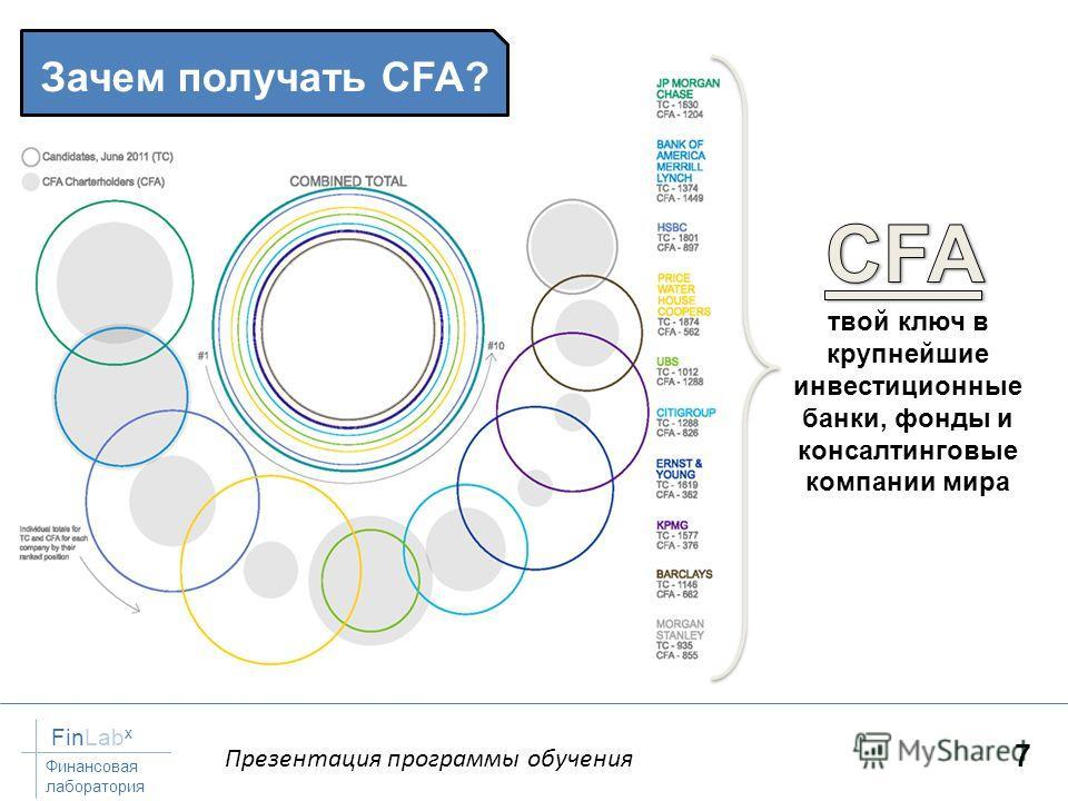 Презентация программы обучения FinLab x Финансовая лаборатория 7 Зачем получать CFA? твой ключ в крупнейшие инвестиционные банки, фонды и консалтинговые компании мира