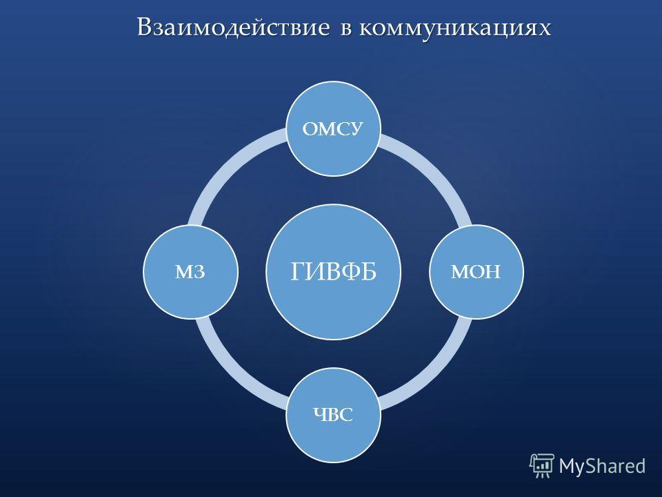 ГИВФБ ОМСУМОНЧВСМЗ Взаимодействие в коммуникациях