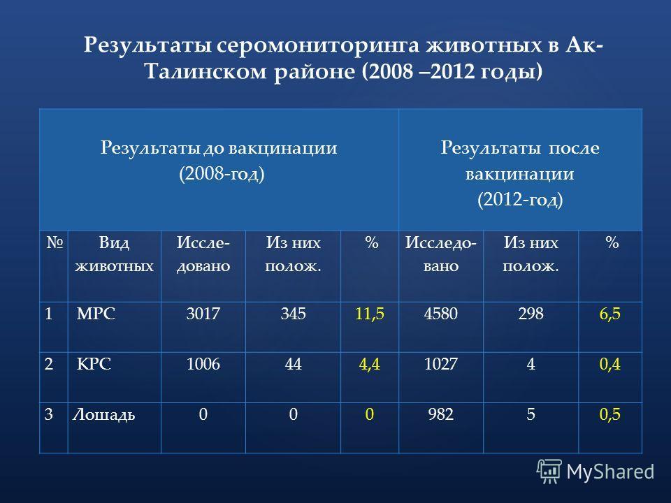 Результаты серомониторинга животных в Ак- Талинском районе (2008 –2012 годы) Результаты до вакцинации (2008-год) Результаты после вакцинации (2012-год) Вид животных Иссле- довано Из них полож. % Исследо- вано Из них полож. % 1 МРС301734511,545802986,