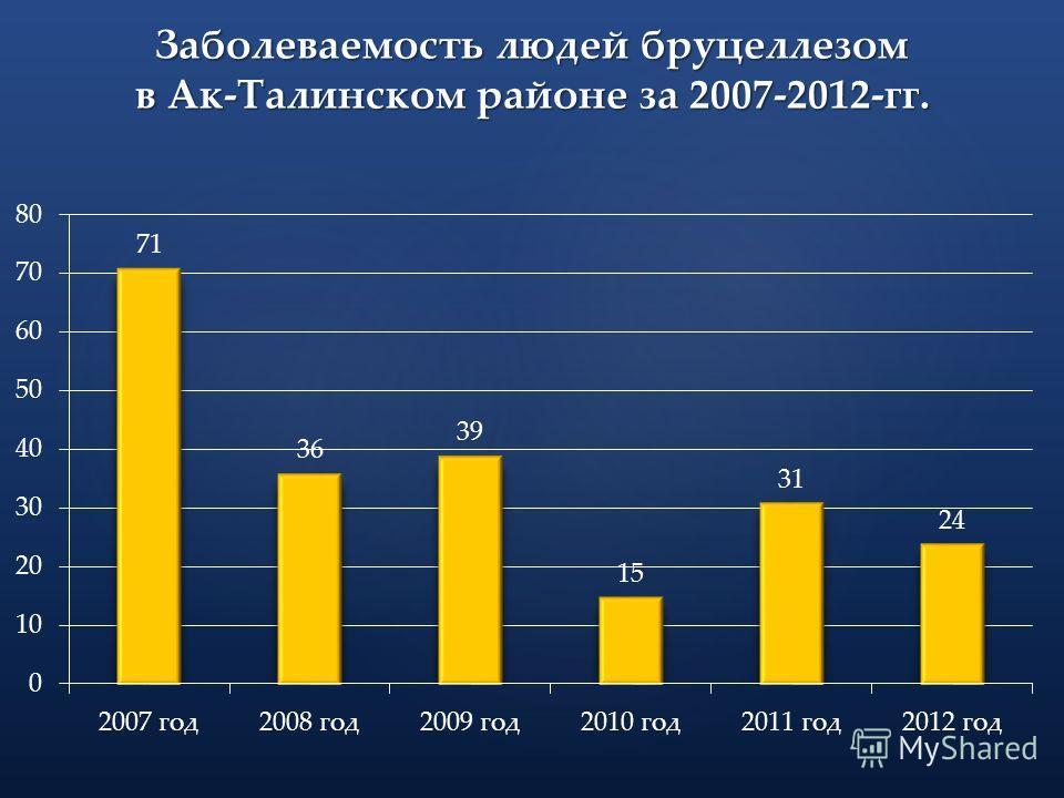 Заболеваемость людей бруцеллезом в Ак-Талинском районе за 2007-2012-гг.