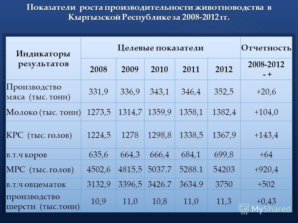 Показатели роста производительности животноводства в Кыргызской Республике за 2008-2012 гг.