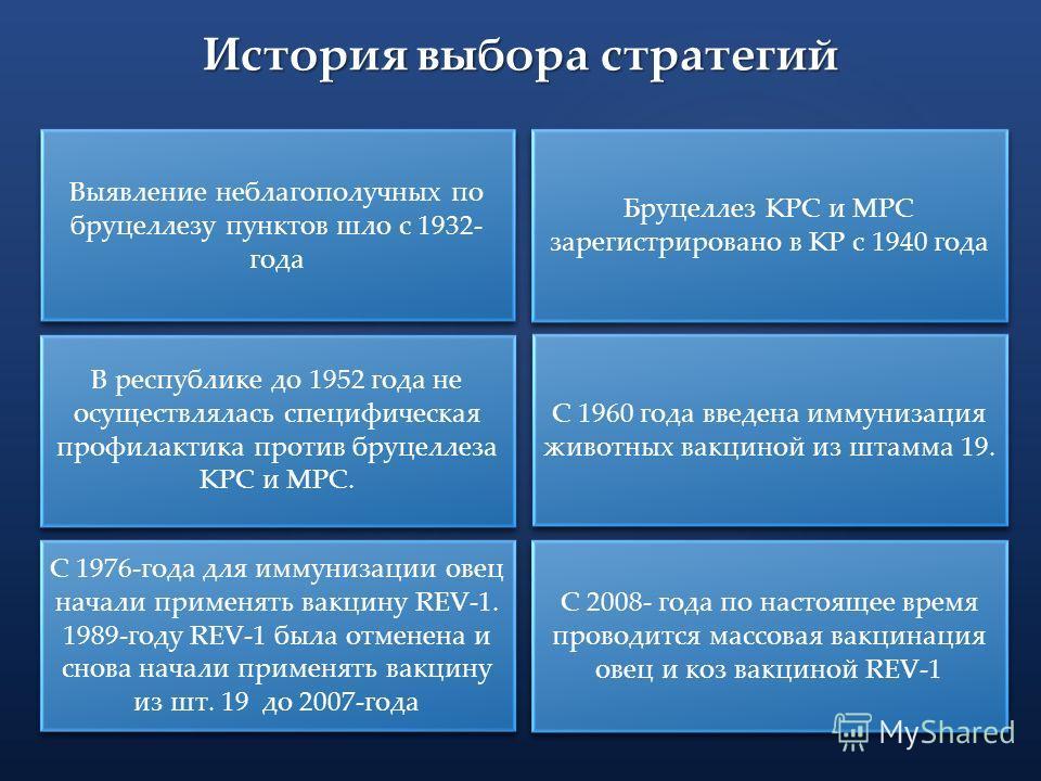 История выбора стратегий Выявление неблагополучных по бруцеллезу пунктов шло с 1932- года Бруцеллез КРС и МРС зарегистрировано в КР с 1940 года В республике до 1952 года не осуществлялась специфическая профилактика против бруцеллеза КРС и МРС. С 1960
