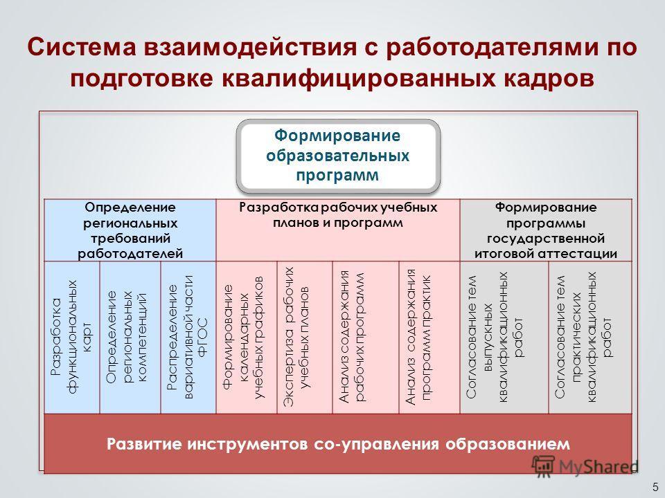 5 Система взаимодействия с работодателями по подготовке квалифицированных кадров Формирование образовательных программ Определение региональных требований работодателей Разработка рабочих учебных планов и программ Формирование программы государственн