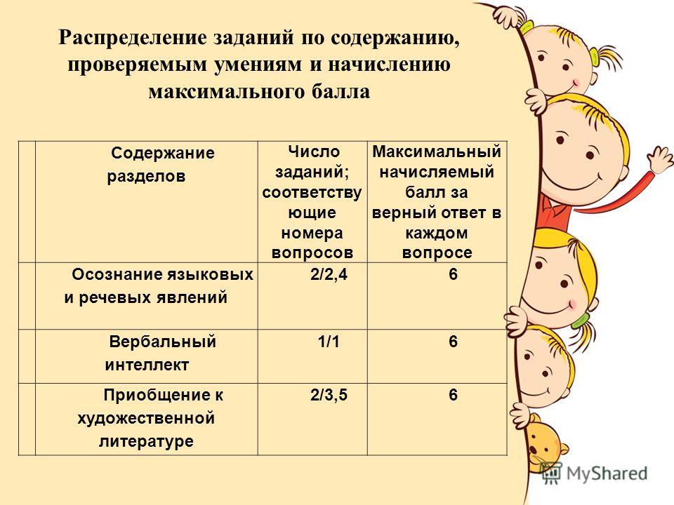 Распределение заданий по содержанию, проверяемым умениям и начислению максимального балла Содержание разделов Число заданий; соответству ющие номера вопросов Максимальный начисляемый балл за верный ответ в каждом вопросе 1 Осознание языковых и речевы
