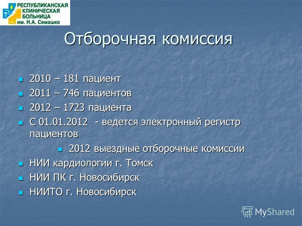 Отборочная комиссия 2010 – 181 пациент 2010 – 181 пациент 2011 – 746 пациентов 2011 – 746 пациентов 2012 – 1723 пациента 2012 – 1723 пациента С 01.01.2012 - ведется электронный регистр пациентов С 01.01.2012 - ведется электронный регистр пациентов 20