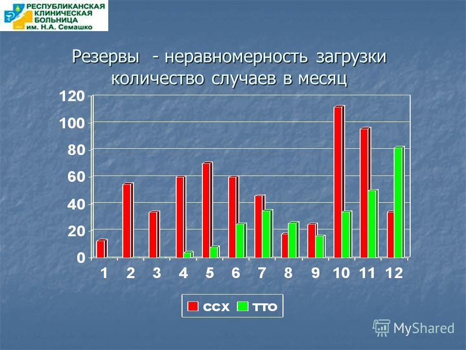 Резервы - неравномерность загрузки количество случаев в месяц