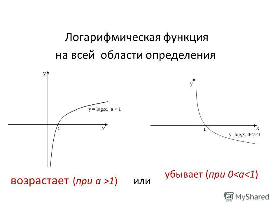 Логарифмическая функция на всей области определения возрастает (при а >1) убывает (при 0