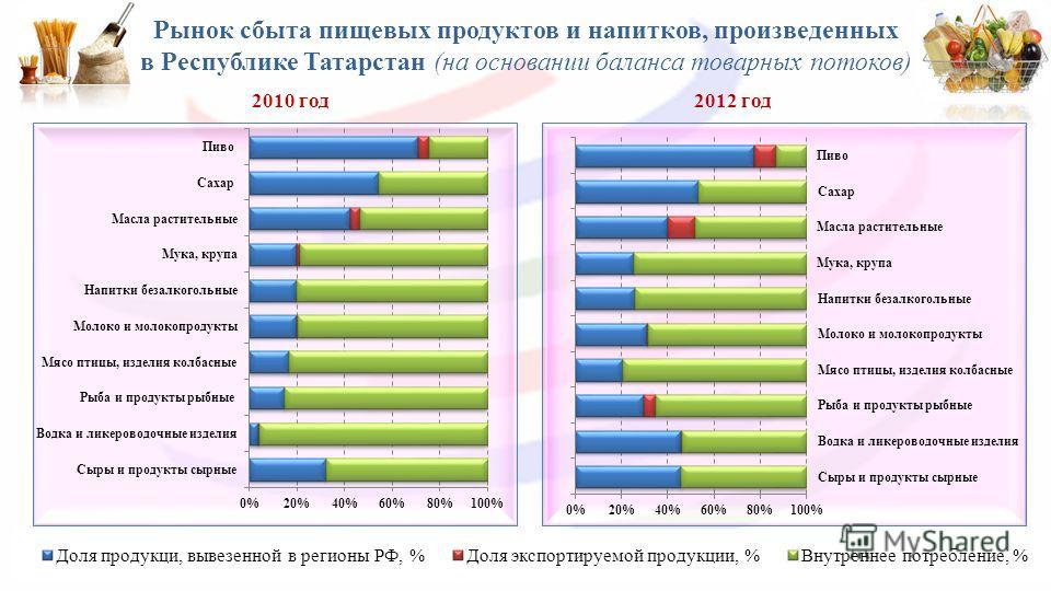 Рынок сбыта пищевых продуктов и напитков, произведенных в Республике Татарстан (на основании баланса товарных потоков) 2010 год 2012 год 13