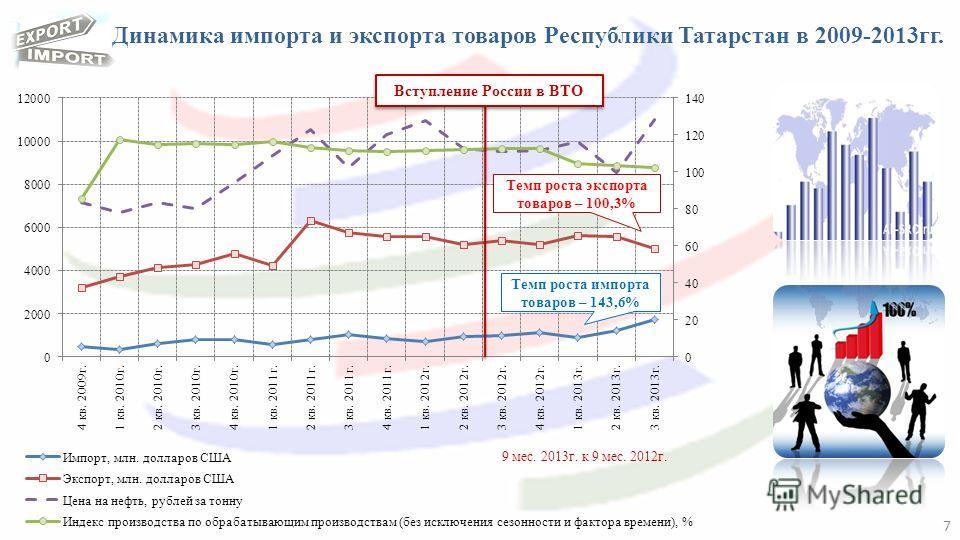 Динамика импорта и экспорта товаров Республики Татарстан в 2009-2013гг. 7 Темп роста импорта товаров – 143,6% Вступление России в ВТО Темп роста экспорта товаров – 100,3% 9 мес. 2013г. к 9 мес. 2012г.