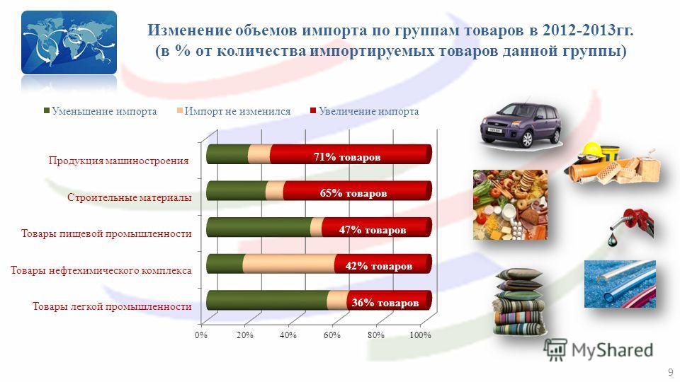 Изменение объемов импорта по группам товаров в 2012-2013гг. (в % от количества импортируемых товаров данной группы) 9