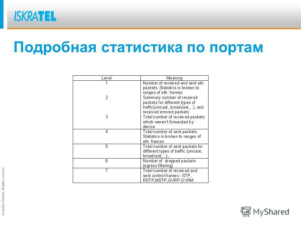 Issued by Iskratel; All rights reserved Пример статистических данных портов/ES Принятые пакеты без ошибок................. 89635882 Принятые пакеты с ошибками................. 0 Принятые широковещательные пакеты..................... 592162 Переданные