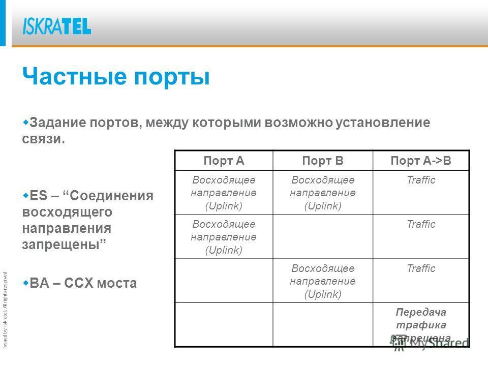Issued by Iskratel; All rights reserved Частные порты VLAN1 1 Широковещательный кадр