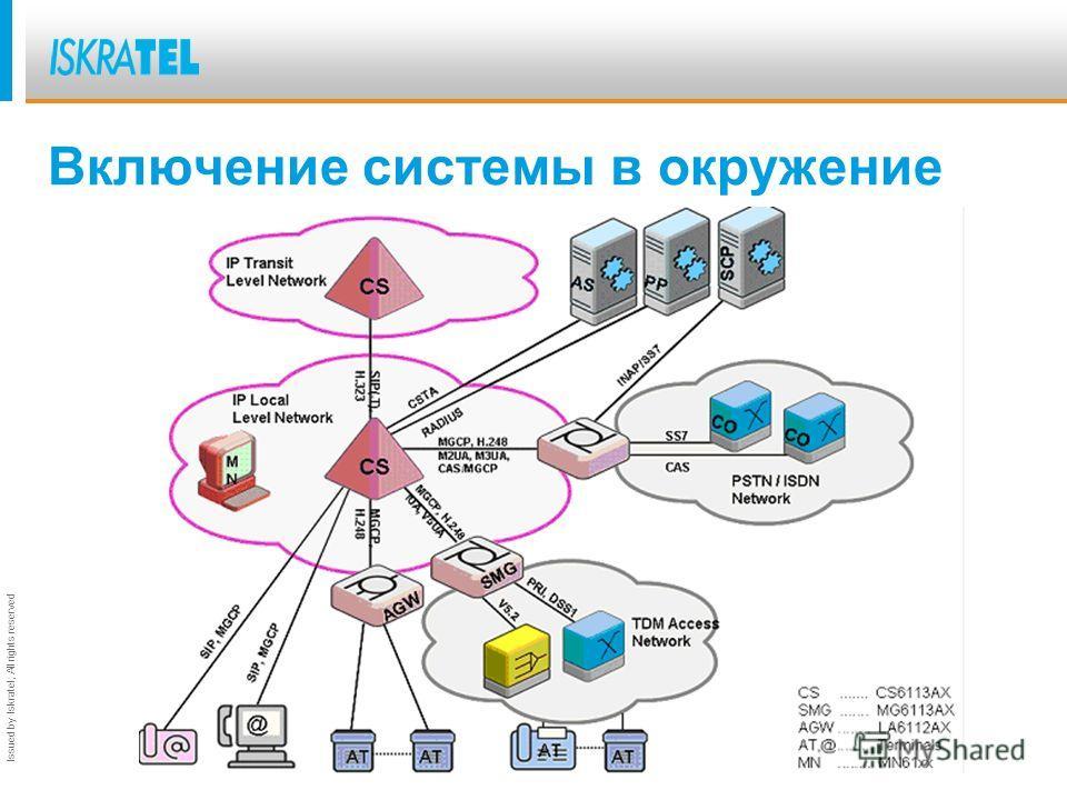 Issued by Iskratel; All rights reserved CS6113. Передача сигнализации ОКС7 по сети IP - Поддержка протокола М2РА, для передачи сообщений МТР3 Поддержка протокола H.248\MEGACO - управление разговорными каналами MG по M3UA - управление разговорными кан