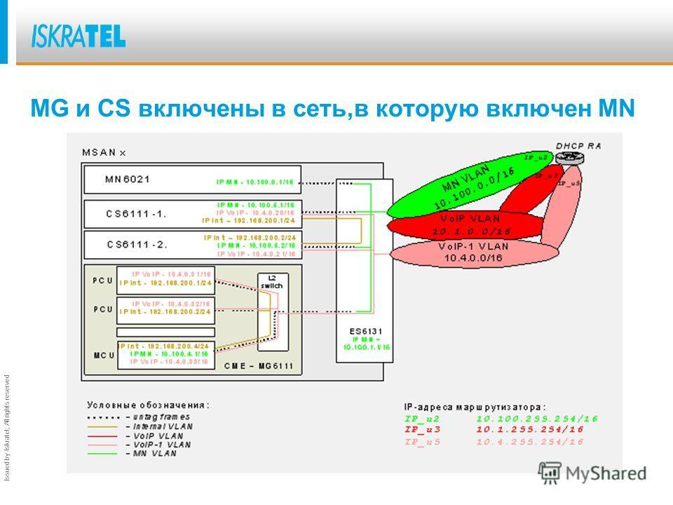 Issued by Iskratel; All rights reserved Физически разделенные сети MN, MG, CS MN_NODE_NET_IP=10.100.0.0 MN_NODE_NET_MASK=255.255.0.0 MN_NODE_GW=10.200.255.254