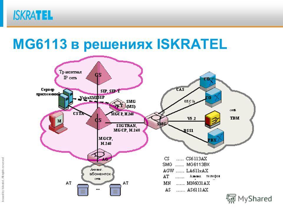 Issued by Iskratel; All rights reserved MG6113. Новые функциональности. Новая аппаратная платформа CMG (8xE1, 32xE1) Поддержка сигнализаций V5.2 (SIGTRAN – V5UA) Поддержка сигнализаций CAS 2VSK Поддержка ОКС 7, передача MTP2 по IP (M2PA). Протокол H.
