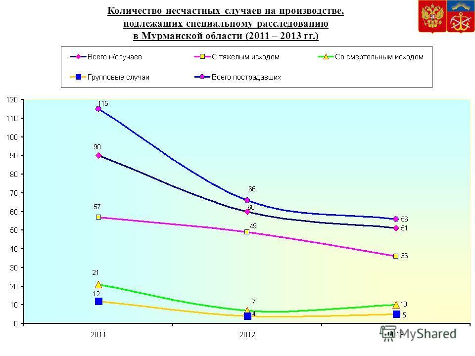 Количество несчастных случаев на производстве, подлежащих специальному расследованию в Мурманской области (2011 – 2013 гг.)