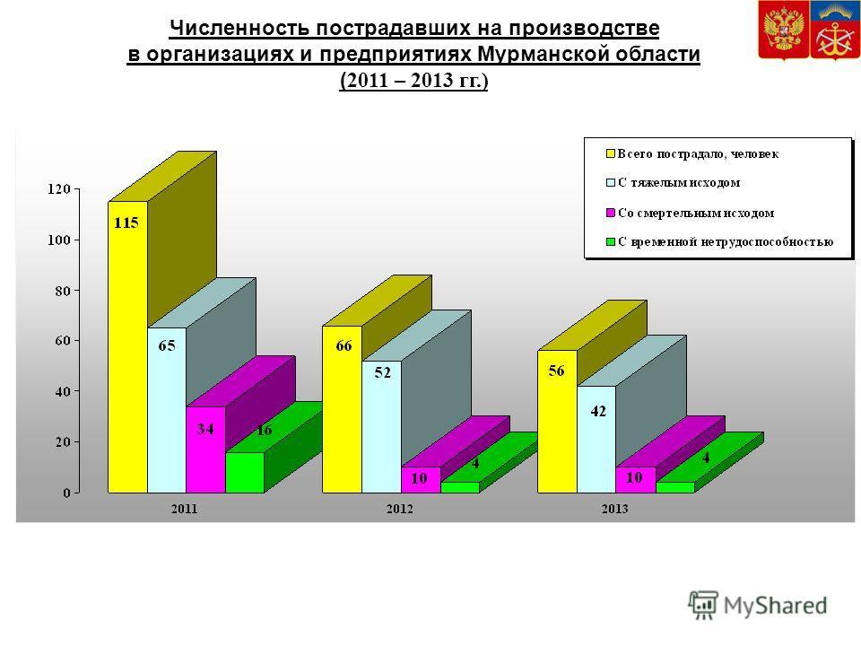 Численность пострадавших на производстве в организациях и предприятиях Мурманской области ( 2011 – 2013 гг.)