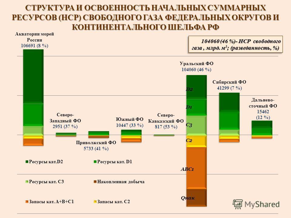 СТРУКТУРА И ОСВОЕННОСТЬ НАЧАЛЬНЫХ СУММАРНЫХ РЕСУРСОВ (НСР) СВОБОДНОГО ГАЗА ФЕДЕРАЛЬНЫХ ОКРУГОВ И КОНТИНЕНТАЛЬНОГО ШЕЛЬФА РФ 104060 (46 %)- НСР свободного газа, млрд. м 3 ; (разведанность, %)