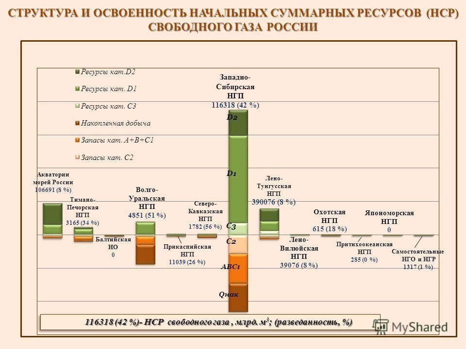 СТРУКТУРА И ОСВОЕННОСТЬ НАЧАЛЬНЫХ СУММАРНЫХ РЕСУРСОВ (НСР) СВОБОДНОГО ГАЗА РОССИИ 116318 (42 %)- НСР свободного газа, млрд. м 3 ; (разведанность, %)