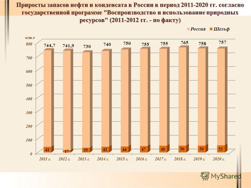 Приросты запасов нефти и конденсата в России в период 2011-2020 гг. согласно государственной программе Воспроизводство и использование природных ресурсов (2011-2012 гг. - по факту)