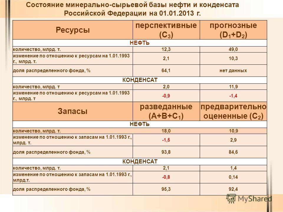 Состояние минерально-сырьевой базы нефти и конденсата Российской Федерации на 01.01.2013 г. Ресурсы перспективные (С 3 ) прогнозные (D 1 +D 2 ) НЕФТЬ количество, млрд. т.12,349,0 изменение по отношению к ресурсам на 1.01.1993 г., млрд. т. 2,110,3 дол