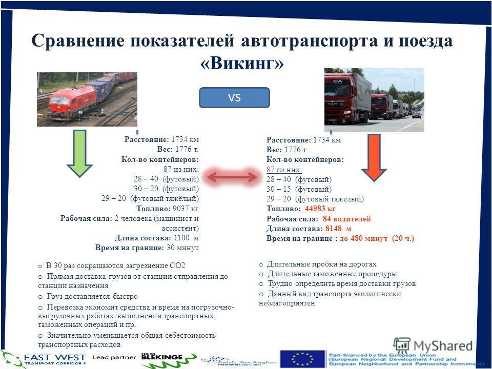 www.litrail.lt Сравнение показателей автотранспорта и поезда «Викинг» Расстояние: 1734 км Вес: 1776 т. Кол-во контейнеров: 87 из них: 28 – 40 (футовый) 30 – 20 (футовый) 29 – 20 (футовый тяжёлый) Топливо: 9037 кг Рабочая сила: 2 человека (машинист и