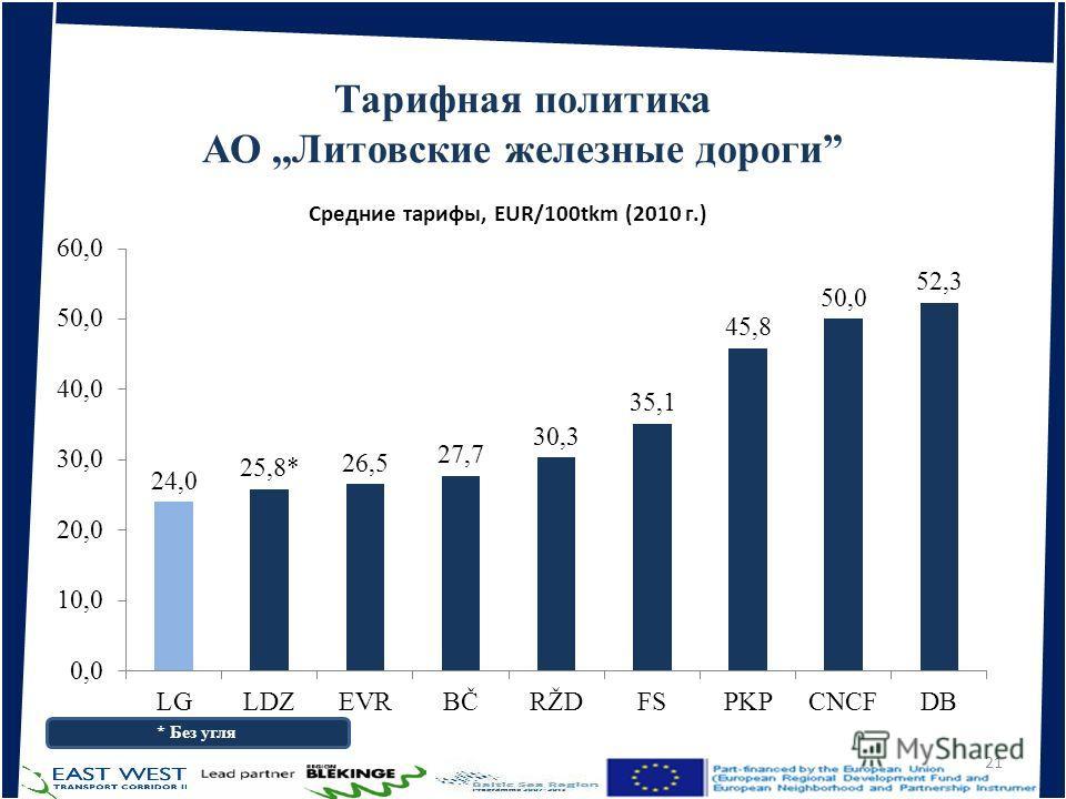 Тарифная политика АО,,Литовские железные дороги 28.02.201421 * Без угля