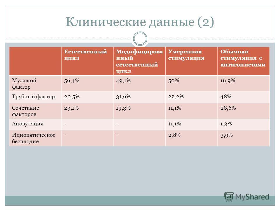 Клинические данные (2) Естественный цикл Модифицирова нный естественный цикл Умеренная стимуляция Обычная стимуляция с антагонистами Мужской фактор 56,4%49,1%50%16,9% Трубный фактор20,5%31,6%22,2%48% Сочетание факторов 23,1%19,3%11,1%28,6% Ановуляция