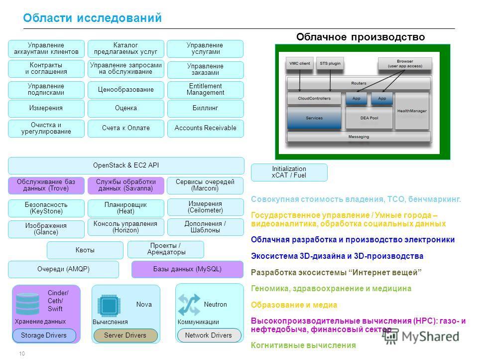 10 Области исследований Cinder/ Ceth/ Swift Storage Drivers Nova Server Drivers Neutron Network Drivers Очереди (AMQP) Базы данных (MySQL) Консоль управления (Horizon) Изображения (Glance) Безопасность (KeyStone) Измерения (Ceilometer) Квоты Проекты