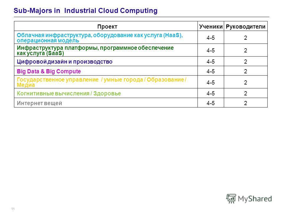 11 Sub-Majors in Industrial Cloud Computing ПроектУченикиРуководители Облачная инфраструктура, оборудование как услуга (HaaS), операционная модель 4-52 Инфраструктура платформы, программное обеспечение как услуга (SaaS) 4-52 Цифровой дизайн и произво