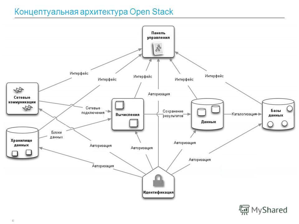 4 Концептуальная архитектура Open Stack