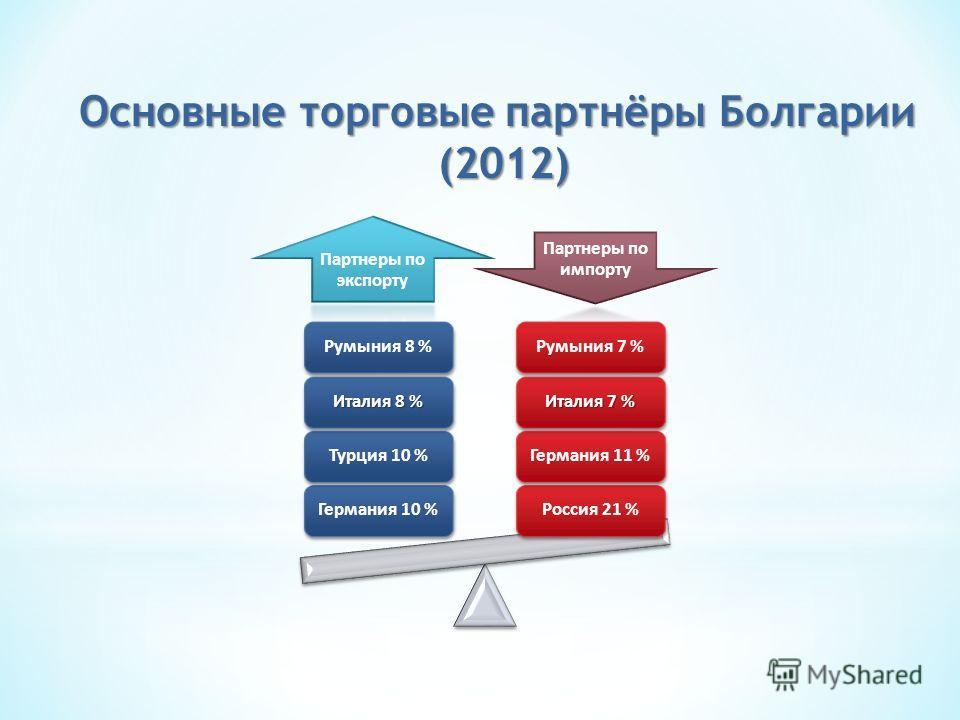 Основные торговые партнёры Болгарии (2012) (2012)