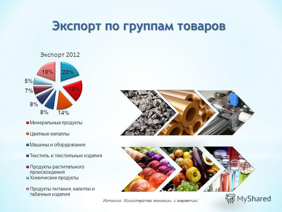 Экспорт 2012 Экспорт по группам товаров Источник: Министерство экономики и энергетики