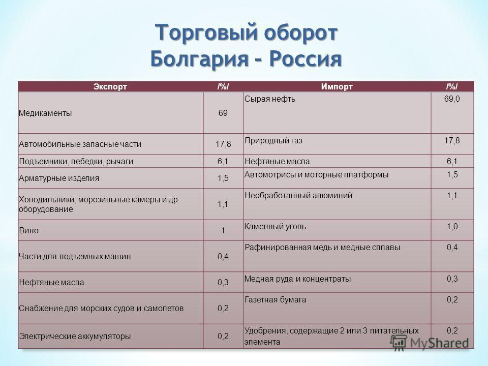 Торговый оборот Болгария - Россия