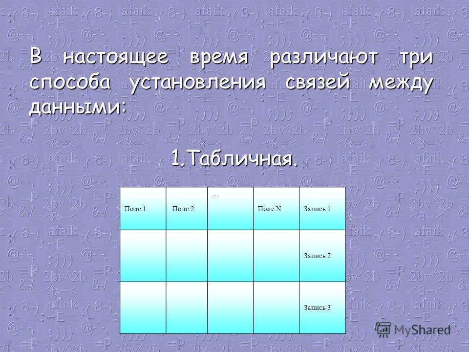 В настоящее время различают три способа установления связей между данными: 1.Табличная. Поле 1 Поле 2 … Поле NЗапись 1 Запись 2 Запись 3