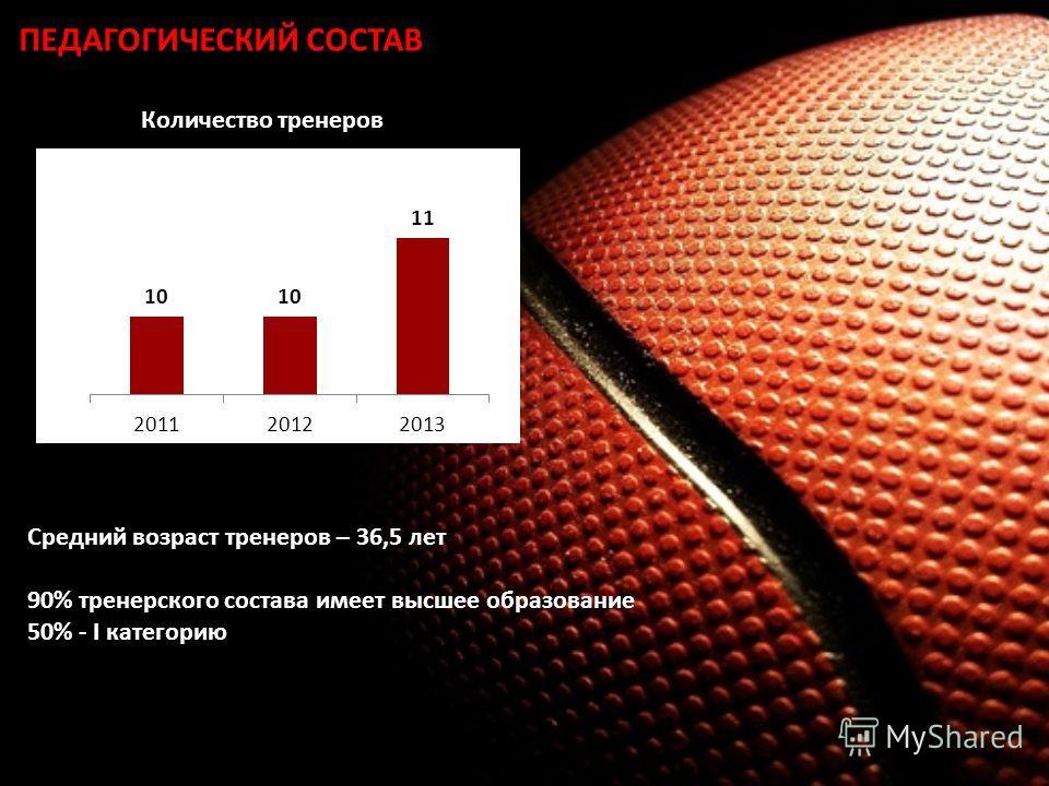 ПЕДАГОГИЧЕСКИЙ СОСТАВ Средний возраст тренеров – 36,5 лет 90% тренерского состава имеет высшее образование 50% - I категорию Количество тренеров
