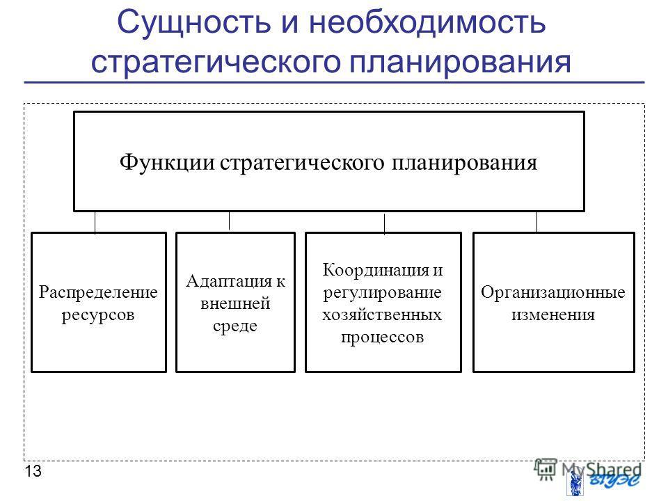 Сущность и необходимость стратегического планирования 13 Функции стратегического планирования Распределение ресурсов Адаптация к внешней среде Координация и регулирование хозяйственных процессов Организационные изменения