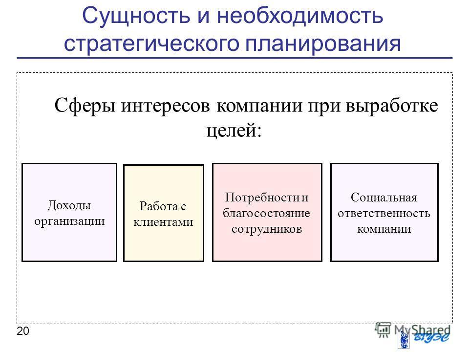 Сущность и необходимость стратегического планирования 20 Сферы интересов компании при выработке целей: Доходы организации Потребности и благосостояние сотрудников Работа с клиентами Социальная ответственность компании